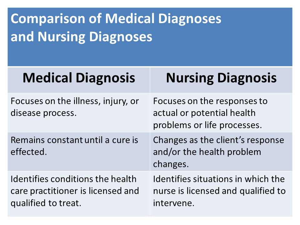 Comparison of Medical Diagnoses and Nursing Diagnoses Medical DiagnosisNursing Diagnosis Focuses on the illness, injury, or disease process. Focuses o