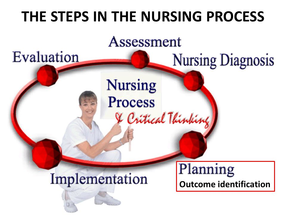 THE STEPS IN THE NURSING PROCESS Outcome identification
