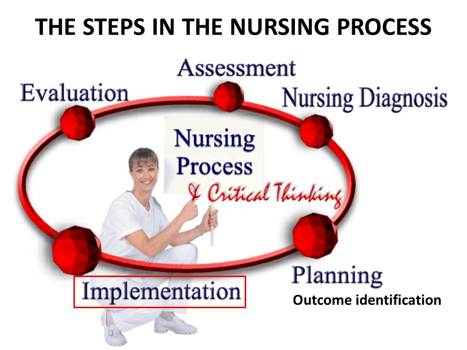 Categories of Nursing Interventions Observation Treatment Prevention Health Promotion