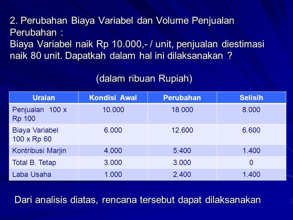 2. Perubahan Biaya Variabel dan Volume Penjualan Perubahan : Biaya Variabel naik Rp 10.000,- / unit, penjualan diestimasi naik 80 unit. Dapatkah dalam