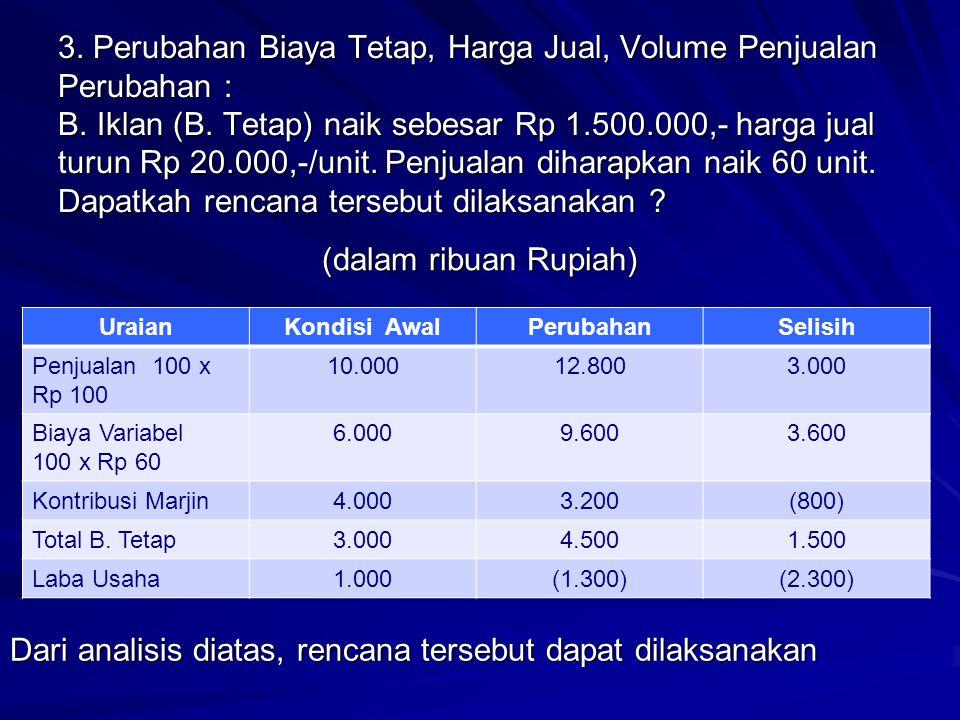 3. Perubahan Biaya Tetap, Harga Jual, Volume Penjualan Perubahan : B. Iklan (B. Tetap) naik sebesar Rp 1.500.000,- harga jual turun Rp 20.000,-/unit.