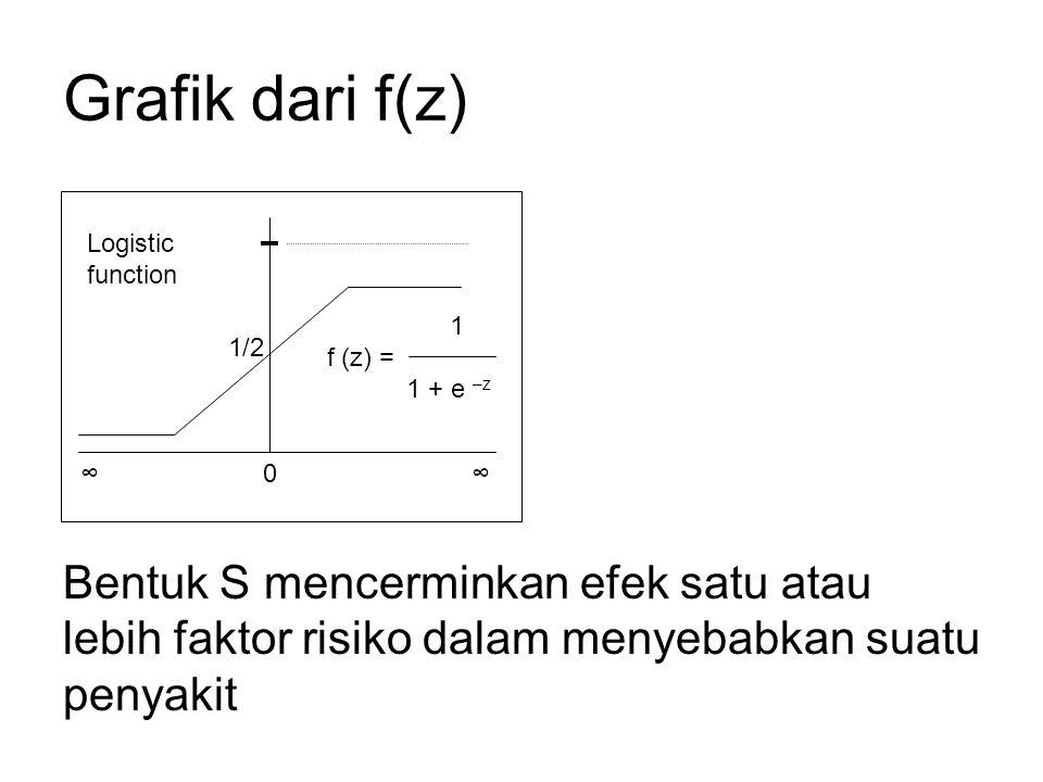 Grafik dari f(z) Bentuk S mencerminkan efek satu atau lebih faktor risiko dalam menyebabkan suatu penyakit 0∞∞ Logistic function 1/2 1 f (z) = 1 + e –z