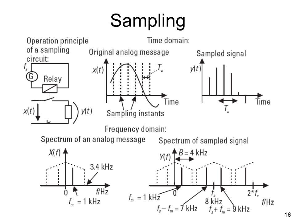 15 PCM (Pulse Coded Modulation) Nyquist rate: Sampling rate (f s )  2 f max sinyal analog Atau Sampling rate (f s )  2 bandwidth sinyal analog Untuk