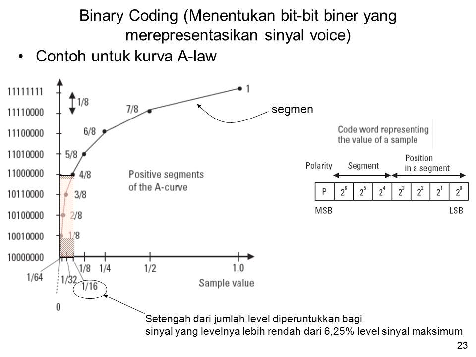22 x : nilai sinyal Z(x) : sinyal ter-kompress sgn(x) : polaritas x (+ atau –) μ : konstanta = 255  -Law A-Law A : konstanta = 87,6