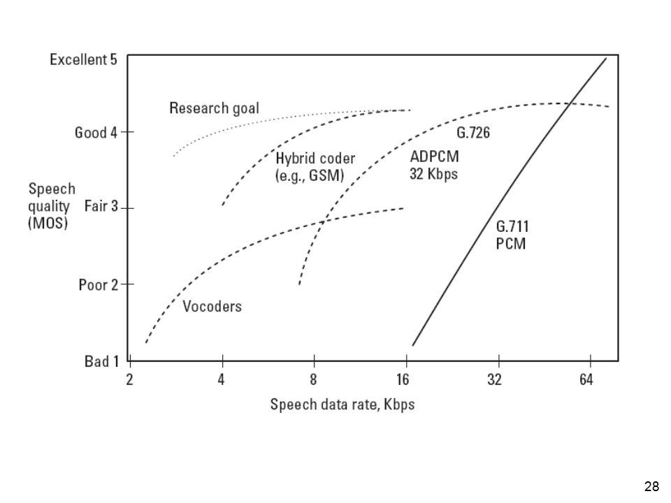 27 Nilai MOS dihasilkan dengan cara merata-ratakan hasil penilaian sejumlah pendengar terhadap audio yang dihasilkan oleh teknik voice coding Setiap p