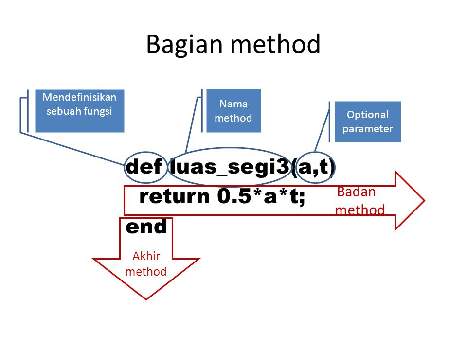 Bagian method def luas_segi3(a,t) return 0.5*a*t; end Mendefinisikan sebuah fungsi Nama method Optional parameter Badan method Akhir method End