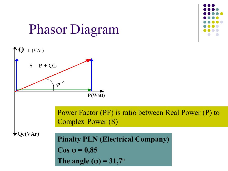 Phasor Diagram Power Factor (PF) is ratio between Real Power (P) to Complex Power (S) Pinalty PLN (Electrical Company) Cos  = 0,85 The angle (  ) = 31,7 o