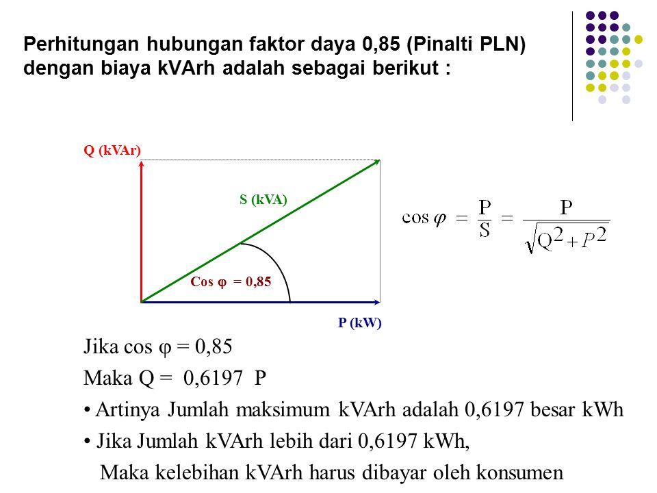 Perhitungan hubungan faktor daya 0,85 (Pinalti PLN) dengan biaya kVArh adalah sebagai berikut : P (kW) S (kVA) Q (kVAr) Cos  = 0,85 Jika cos  = 0,85 Maka Q = 0,6197 P Artinya Jumlah maksimum kVArh adalah 0,6197 besar kWh Jika Jumlah kVArh lebih dari 0,6197 kWh, Maka kelebihan kVArh harus dibayar oleh konsumen