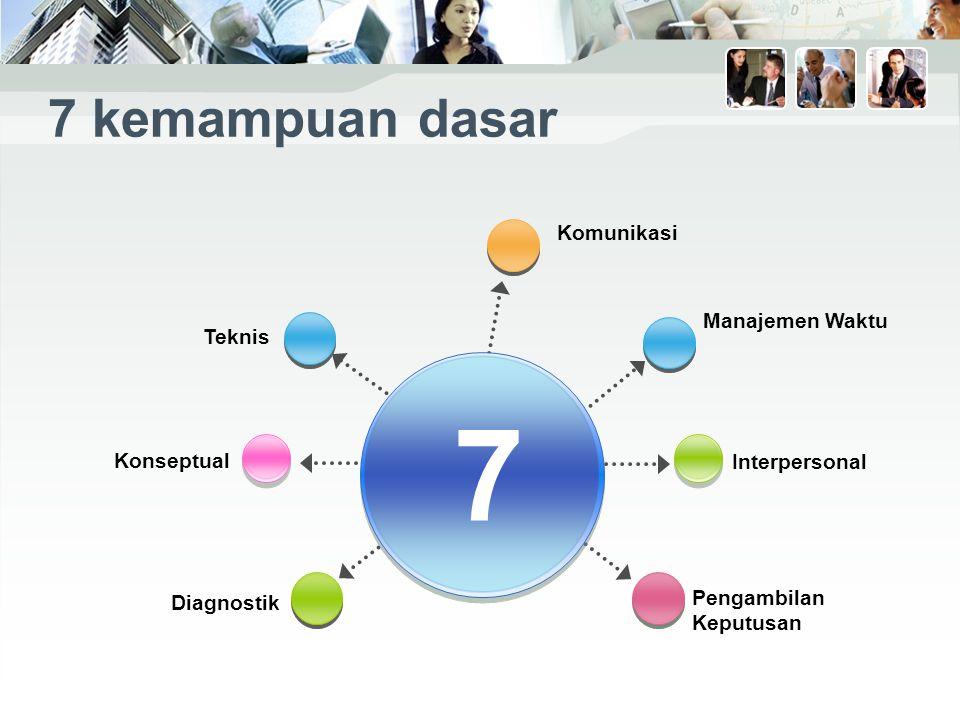 7 kemampuan dasar Komunikasi Pengambilan Keputusan Interpersonal Teknis Diagnostik 7 Konseptual Manajemen Waktu