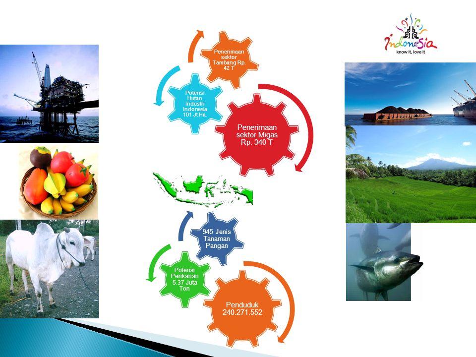 Penerimaan sektor Migas Rp. 340 T Potensi Hutan Industri Indonesia 101 Jt Ha. Penerimaan sektor Tambang Rp. 42 T Penduduk 240.271.552 Potensi Perikana