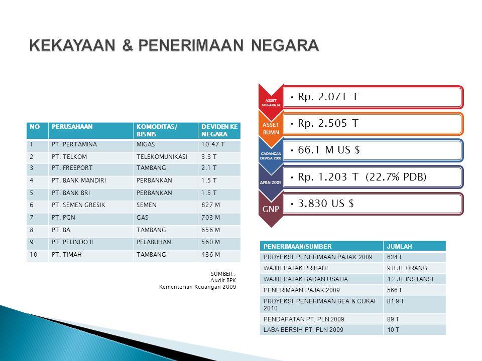 NOPERUSAHAANKOMODITAS/ BISNIS DEVIDEN KE NEGARA 1PT. PERTAMINAMIGAS10.47 T 2PT. TELKOMTELEKOMUNIKASI3.3 T 3PT. FREEPORTTAMBANG2.1 T 4PT. BANK MANDIRIP