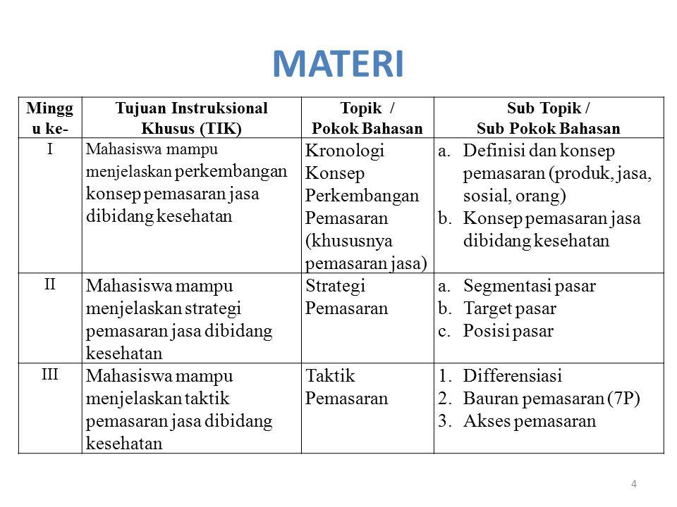 MATERI 4 Mingg u ke- Tujuan Instruksional Khusus (TIK) Topik / Pokok Bahasan Sub Topik / Sub Pokok Bahasan IMahasiswa mampu menjelaskan perkembangan konsep pemasaran jasa dibidang kesehatan Kronologi Konsep Perkembangan Pemasaran (khususnya pemasaran jasa) a.Definisi dan konsep pemasaran (produk, jasa, sosial, orang) b.Konsep pemasaran jasa dibidang kesehatan II Mahasiswa mampu menjelaskan strategi pemasaran jasa dibidang kesehatan Strategi Pemasaran a.Segmentasi pasar b.Target pasar c.Posisi pasar III Mahasiswa mampu menjelaskan taktik pemasaran jasa dibidang kesehatan Taktik Pemasaran 1.Differensiasi 2.Bauran pemasaran (7P) 3.Akses pemasaran