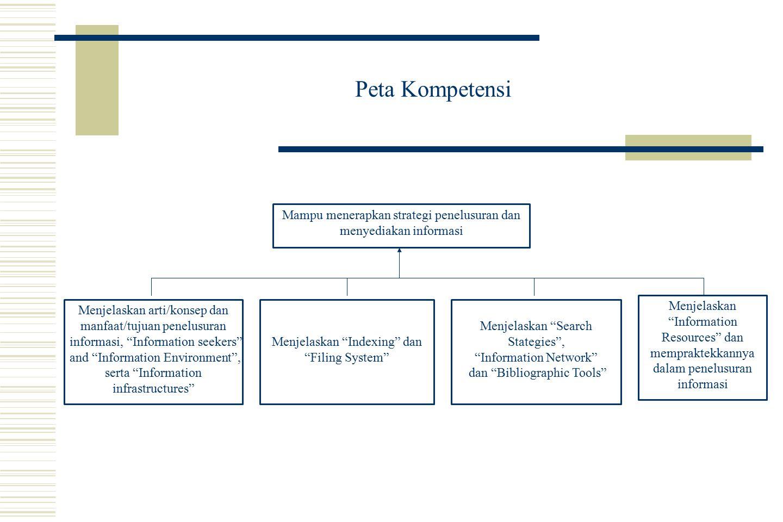 Peta Kompetensi Menjelaskan Indexing dan Filing System Menjelaskan arti/konsep dan manfaat/tujuan penelusuran informasi, Information seekers and Information Environment , serta Information infrastructures Menjelaskan Search Stategies , Information Network dan Bibliographic Tools Menjelaskan Information Resources dan mempraktekkannya dalam penelusuran informasi Mampu menerapkan strategi penelusuran dan menyediakan informasi