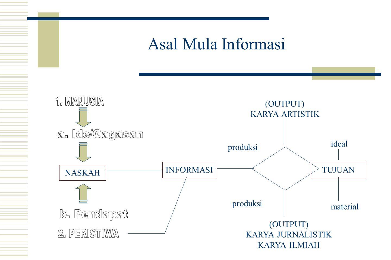 Asal Mula Informasi NASKAH INFORMASI TUJUAN ideal material produksi (OUTPUT) KARYA ARTISTIK (OUTPUT) KARYA JURNALISTIK KARYA ILMIAH