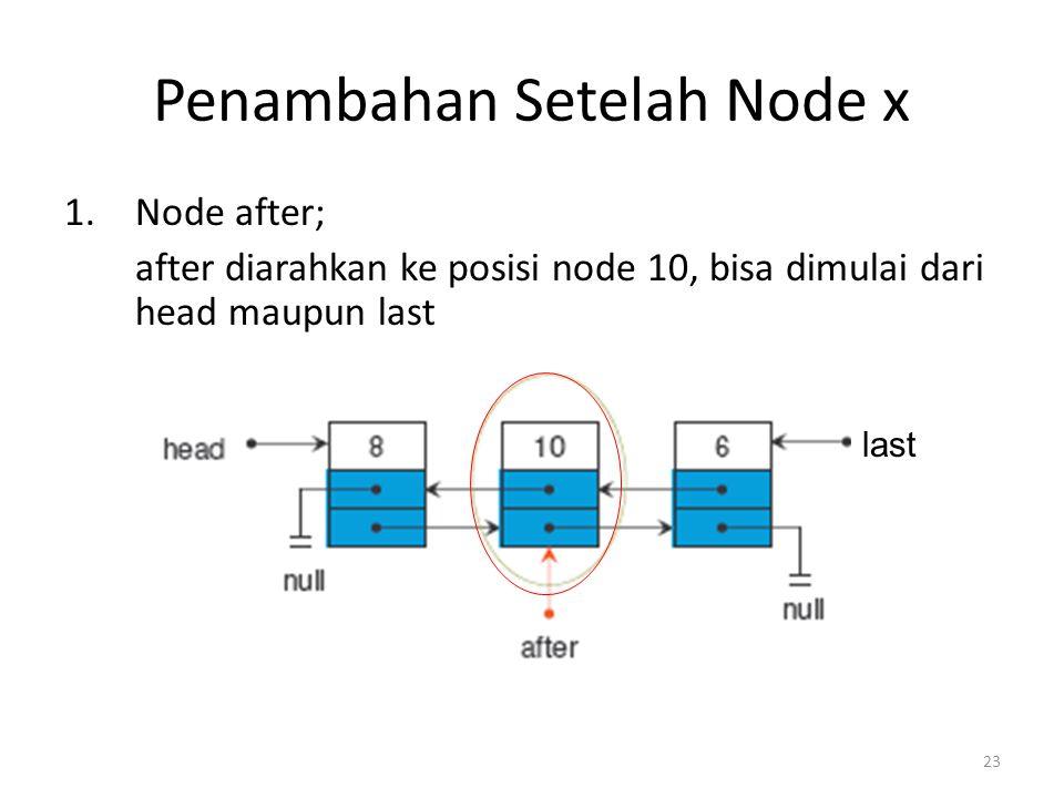 23 Penambahan Setelah Node x 1.Node after; after diarahkan ke posisi node 10, bisa dimulai dari head maupun last last