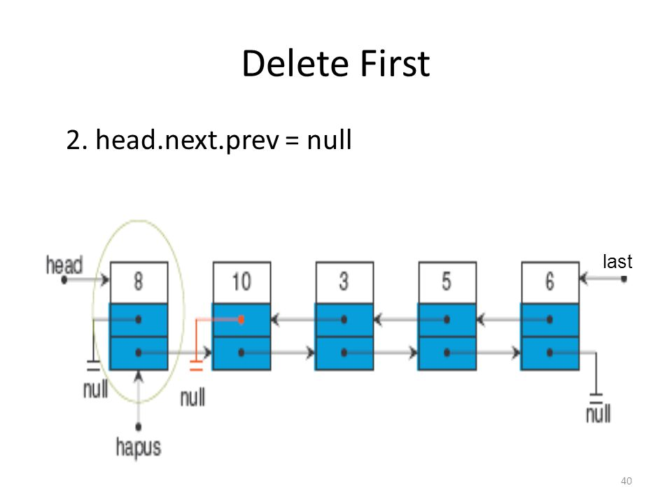 40 Delete First 2. head.next.prev = null last