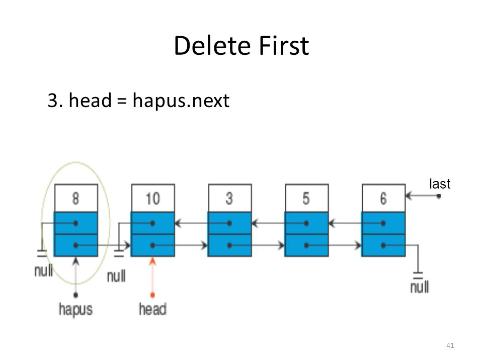 41 Delete First 3. head = hapus.next last