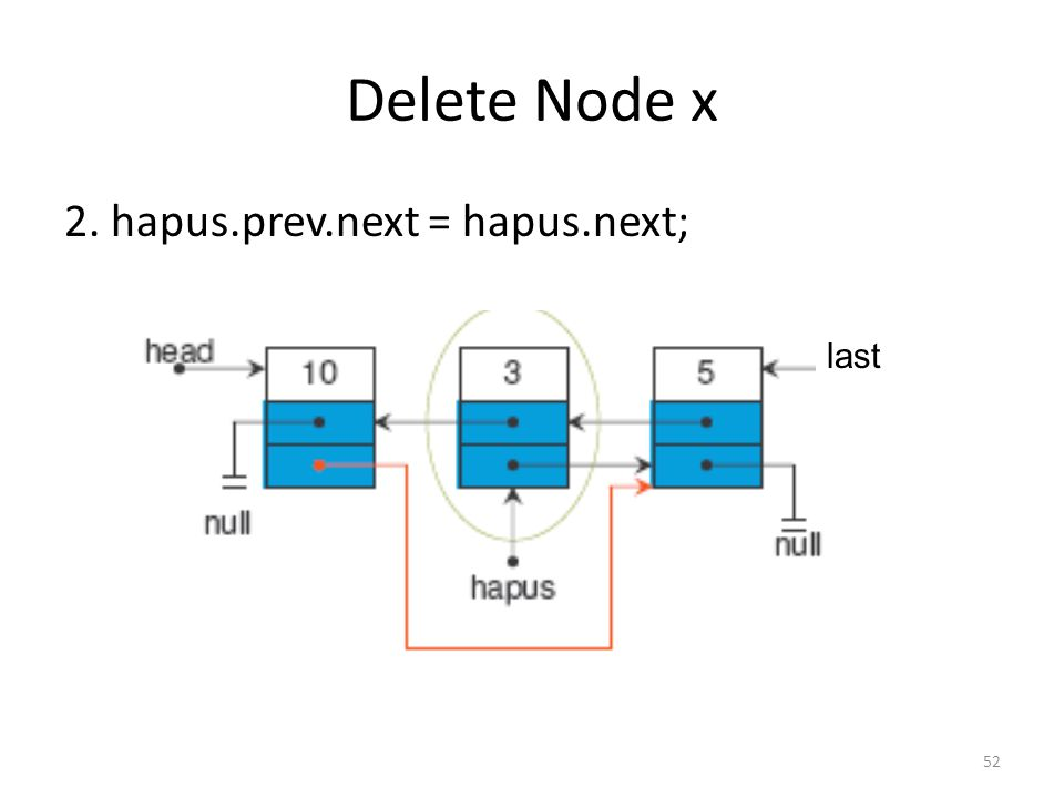 52 Delete Node x 2. hapus.prev.next = hapus.next; last