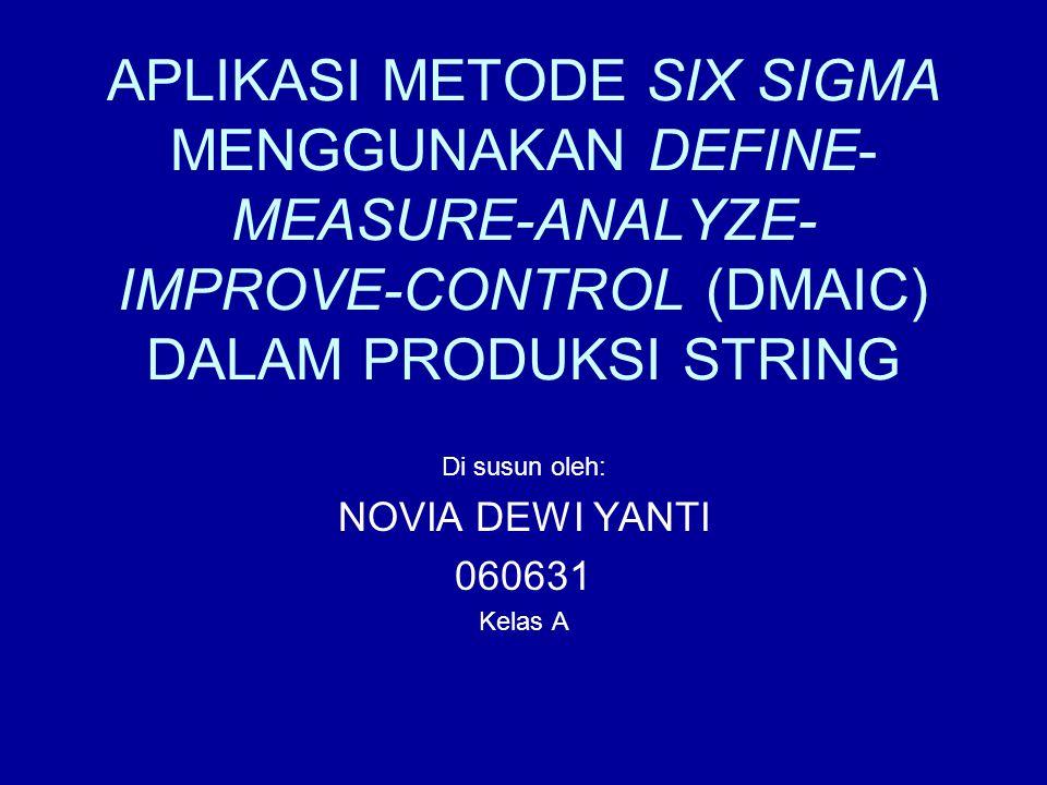 APLIKASI METODE SIX SIGMA MENGGUNAKAN DEFINE- MEASURE-ANALYZE- IMPROVE-CONTROL (DMAIC) DALAM PRODUKSI STRING Di susun oleh: NOVIA DEWI YANTI 060631 Kelas A