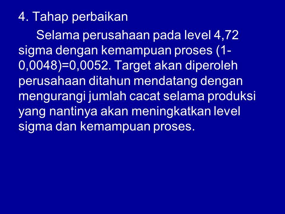 4. Tahap perbaikan Selama perusahaan pada level 4,72 sigma dengan kemampuan proses (1- 0,0048)=0,0052. Target akan diperoleh perusahaan ditahun mendat