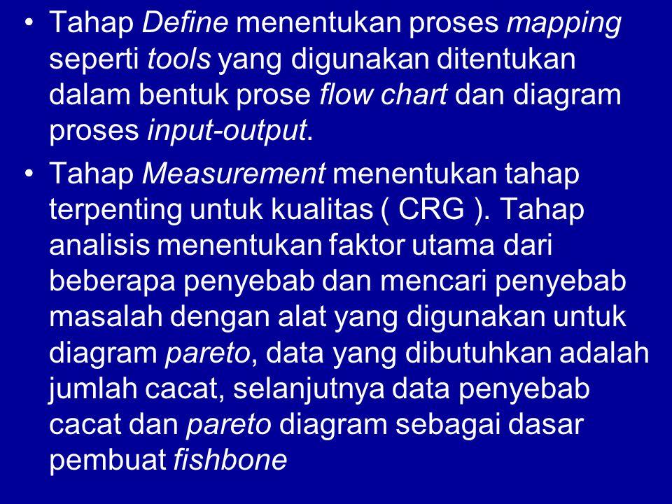 Tahap Define menentukan proses mapping seperti tools yang digunakan ditentukan dalam bentuk prose flow chart dan diagram proses input-output. Tahap Me