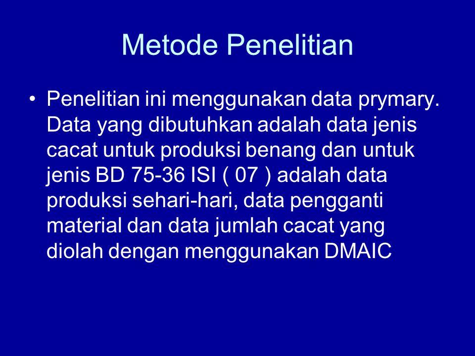 Metode Penelitian Penelitian ini menggunakan data prymary. Data yang dibutuhkan adalah data jenis cacat untuk produksi benang dan untuk jenis BD 75-36