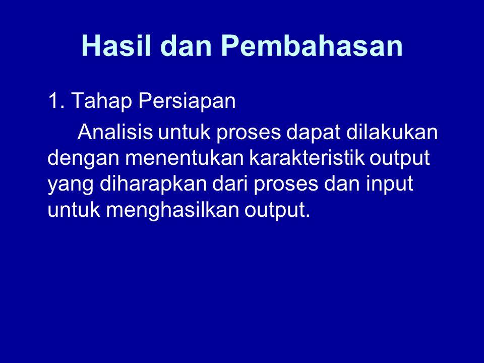 Hasil dan Pembahasan 1. Tahap Persiapan Analisis untuk proses dapat dilakukan dengan menentukan karakteristik output yang diharapkan dari proses dan i