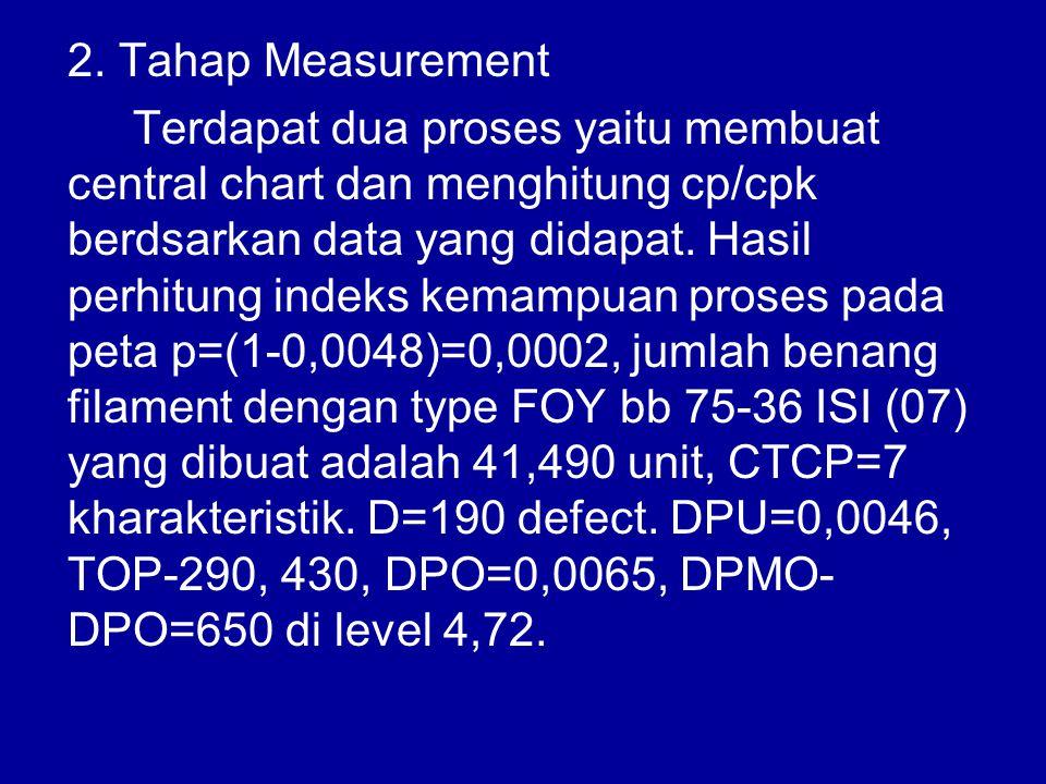 2. Tahap Measurement Terdapat dua proses yaitu membuat central chart dan menghitung cp/cpk berdsarkan data yang didapat. Hasil perhitung indeks kemamp