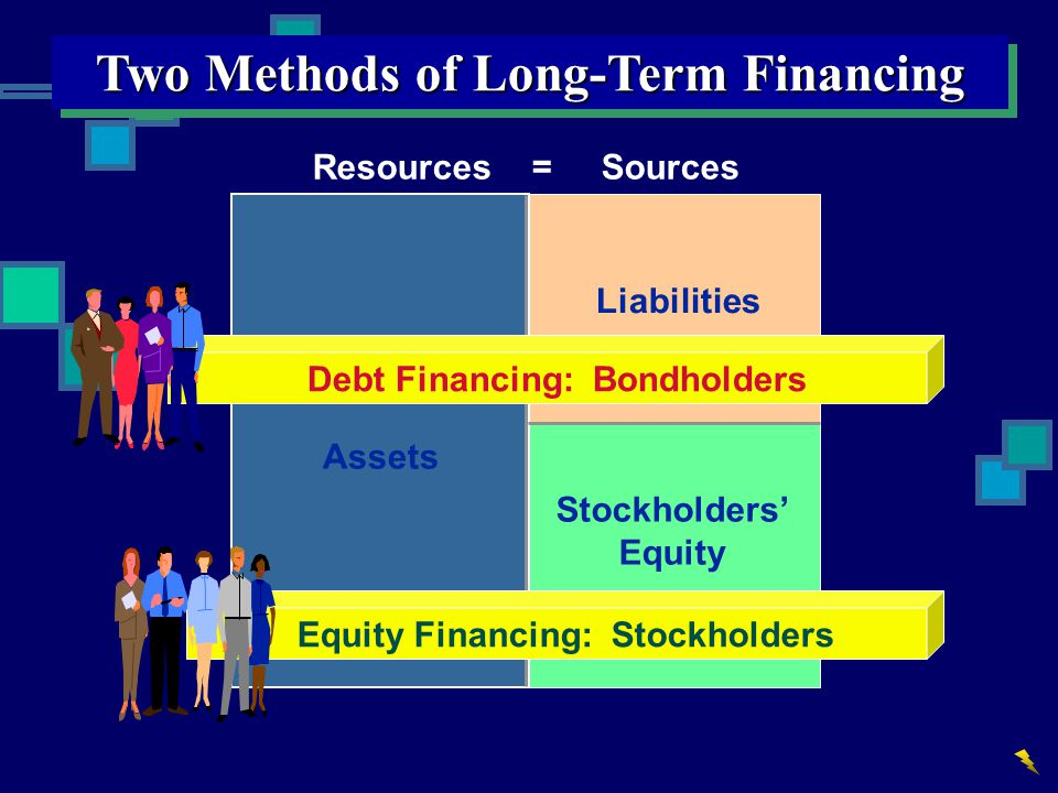 Two Methods of Long-Term Financing Resources = Sources Stockholders' Equity Assets Liabilities Equity Financing: Stockholders Debt Financing: Bondhold