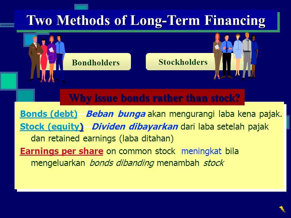 Alternative Financing Plans – $800,000 Earnings Plan 1Plan 2Plan 3 12 % bonds——$2,000,000 Preferred 9% stock, $50 par — $2,000,000 1,000,000 Common stock, $10 par $4,000,000 2,000,000 1,000,000 Total $4,000,000 $4,000,000$4,000,000 Earnings before interest and income tax$ 800,000$ 800,000$ 800,000 Deduct interest on bonds——240,000 Income before income tax$ 800,000$ 800,000$ 560,000 Deduct income tax320,000 320,000224,000 Net income$ 480,000$ 480,000$ 336,000 Dividends on preferred stock—180,00090,000 Available for dividends$ 480,000$ 300,000$ 246,000 Shares of common stock ÷400,000 ÷200,000 ÷100,000 Earnings per share$1.20$1.50$2.46
