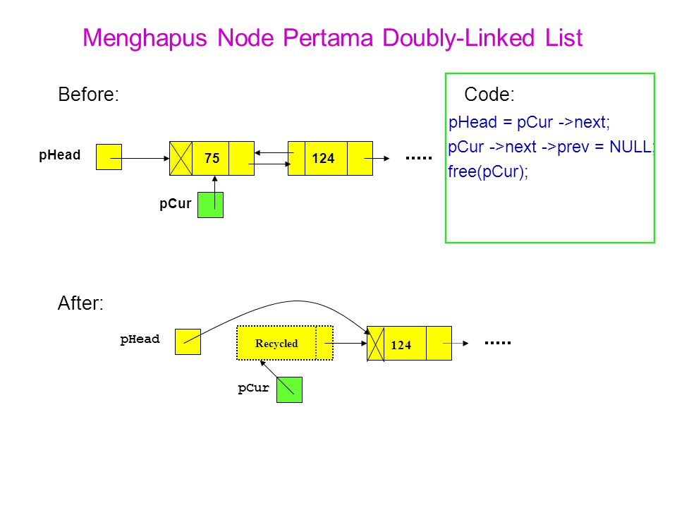 Menghapus Node Pertama Doubly-Linked List Before:Code: pHead = pCur ->next; pCur ->next ->prev = NULL; free(pCur); After: pHead 75124 pCur pHead Recyc