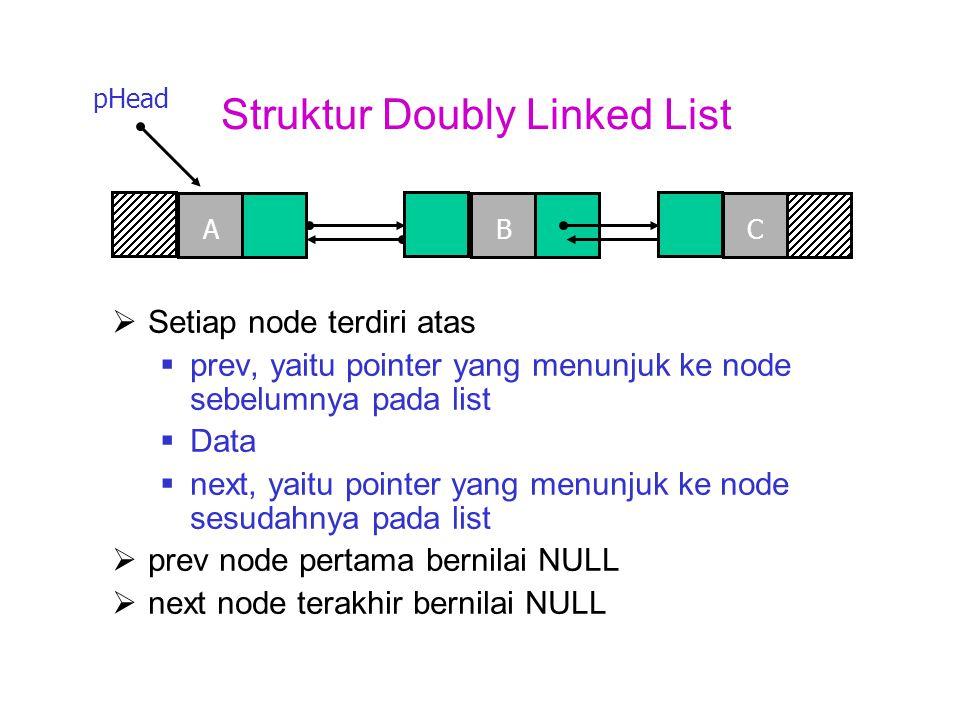Struktur Sebuah Node Doubly Linked List  Setiap node terdiri atas  prev, yaitu pointer yang menunjuk ke node sebelumnya pada list  Data  next, yaitu pointer yang menunjuk ke node sesudahnya pada list prev data next