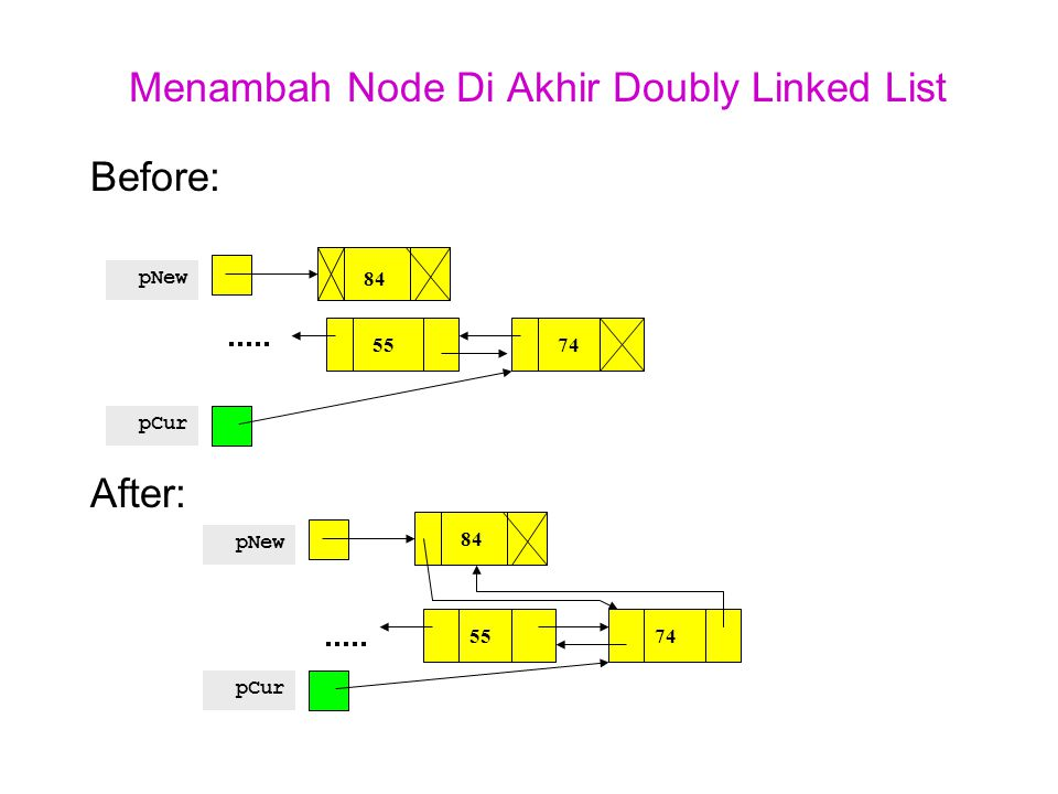 Menghapus Node Pertama Doubly-Linked List Before:Code: pHead = pCur ->next; pCur ->next ->prev = NULL; free(pCur); After: pHead 75124 pCur pHead Recycled 124 pCur