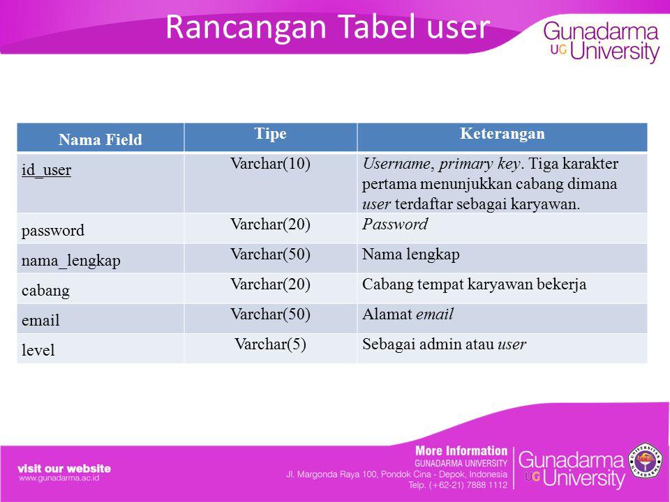 Rancangan Tabel user Nama Field TipeKeterangan id_user Varchar(10)Username, primary key. Tiga karakter pertama menunjukkan cabang dimana user terdafta