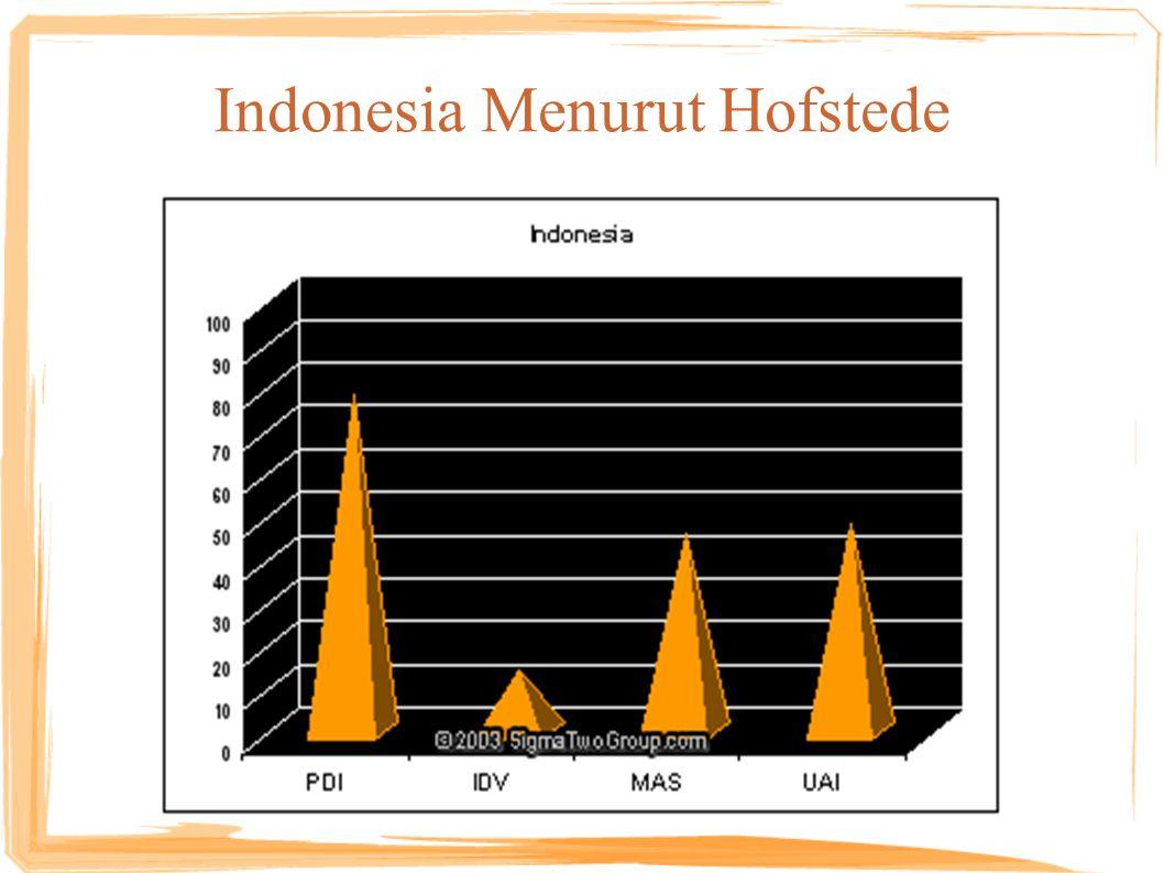 Indonesia Menurut Hofstede
