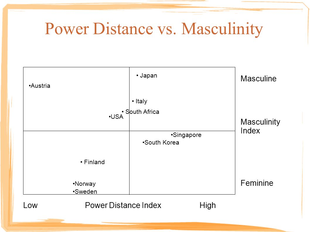 Power Distance vs.