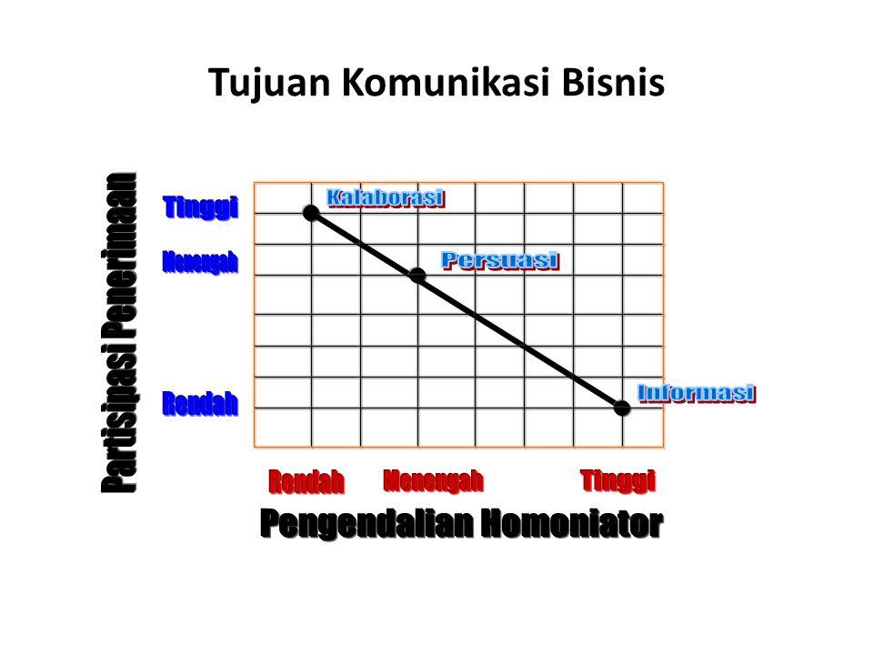 2.Analisis Audience a.Kembangkan Profil Audience b.
