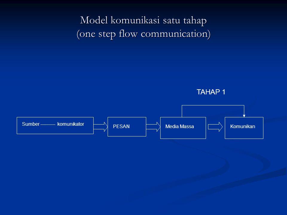 Model komunikasi satu tahap (one step flow communication) Sumber ---------- komunikator PESANMedia MassaKomunikan TAHAP 1