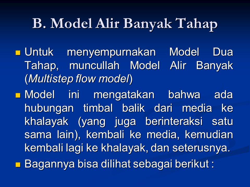 B. Model Alir Banyak Tahap Untuk menyempurnakan Model Dua Tahap, muncullah Model Alir Banyak (Multistep flow model) Untuk menyempurnakan Model Dua Tah