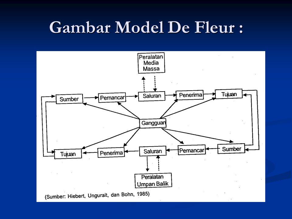 Gambar Model De Fleur :