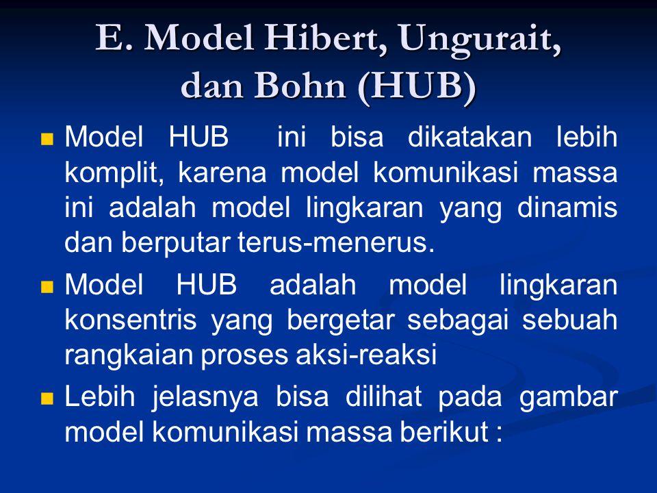 E. Model Hibert, Ungurait, dan Bohn (HUB) Model HUB ini bisa dikatakan lebih komplit, karena model komunikasi massa ini adalah model lingkaran yang di