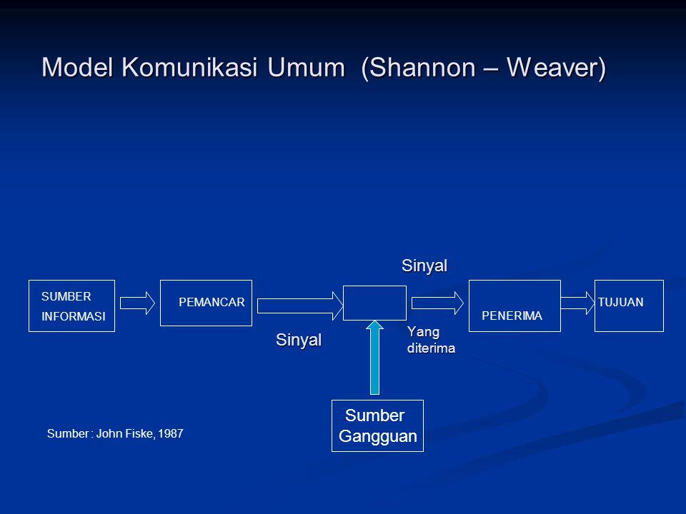 Model Komunikasi Umum (Shannon – Weaver) SUMBER INFORMASI PEMANCAR PENERIMA TUJUAN Sumber : John Fiske, 1987 Sumber Gangguan Sinyal Sinyal Yang diteri