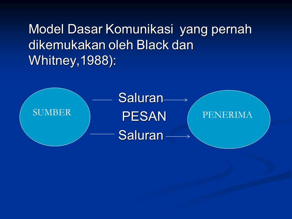 Model Dasar Komunikasi yang pernah dikemukakan oleh Black dan Whitney,1988): Saluran Saluran PESAN PESAN Saluran Saluran SUMBER PENERIMA