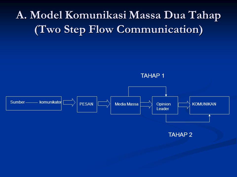 A. Model Komunikasi Massa Dua Tahap (Two Step Flow Communication) Sumber ---------- komunikator PESANMedia Massa TAHAP 1 Opinion Leader KOMUNIKAN TAHA