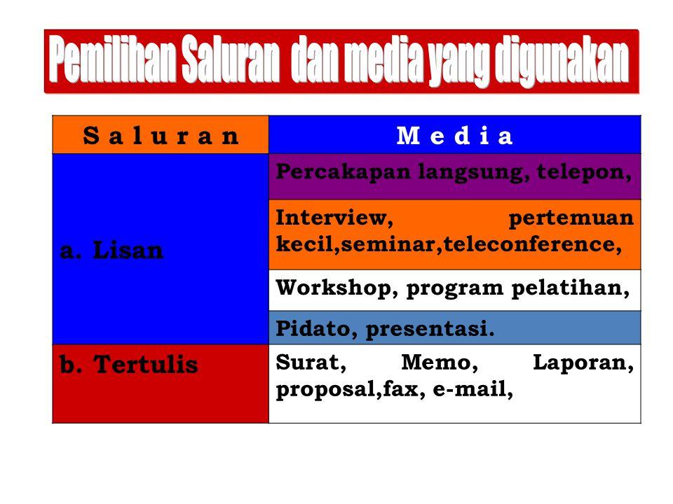 S a l u r a nM e d i a a. Lisan Percakapan langsung, telepon, Interview, pertemuan kecil,seminar,teleconference, Workshop, program pelatihan, Pidato,