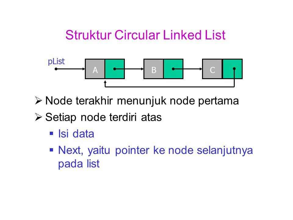 Struktur Circular Linked List  Node terakhir menunjuk node pertama  Setiap node terdiri atas  Isi data  Next, yaitu pointer ke node selanjutnya pa