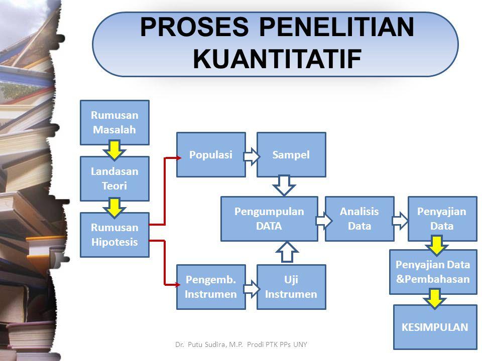 PROSES PENELITIAN KUANTITATIF Dr. Putu Sudira, M.P. Prodi PTK PPs UNY Rumusan Masalah Landasan Teori Rumusan Hipotesis PopulasiSampel Pengemb. Instrum