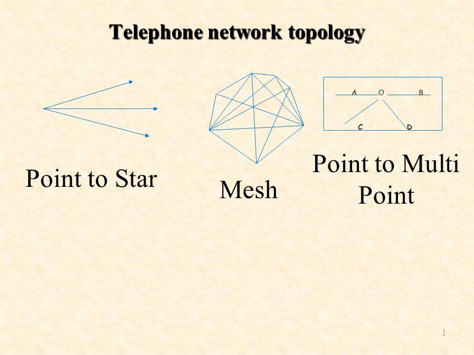 2 A O B C D Star connection Sifat Hubungan Bintang / STAR Satu sentral sebagai pusat/Kepala (sebagai Sentral Utama) sedangkan sentral lain sbg anggotanya.