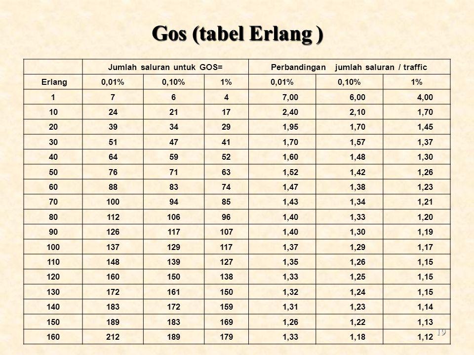19 Gos (tabel Erlang ) Jumlah saluran untuk GOS=Perbandingan jumlah saluran / traffic Erlang0,01%0,10%1%0,01%0,10%1% 1764 7,00 6,00 4,00 10242117 2,40