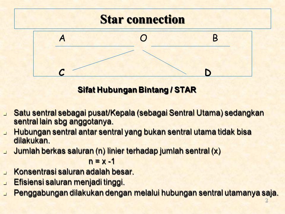 2 A O B C D Star connection Sifat Hubungan Bintang / STAR Satu sentral sebagai pusat/Kepala (sebagai Sentral Utama) sedangkan sentral lain sbg anggota